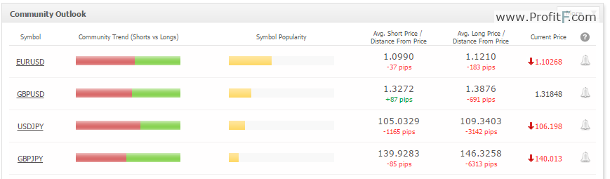sample-myfxbook-currency-datamarket-sentiment-indicator