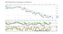 Forecast by Marius Ghisea – USD/JPY (September 13-16)