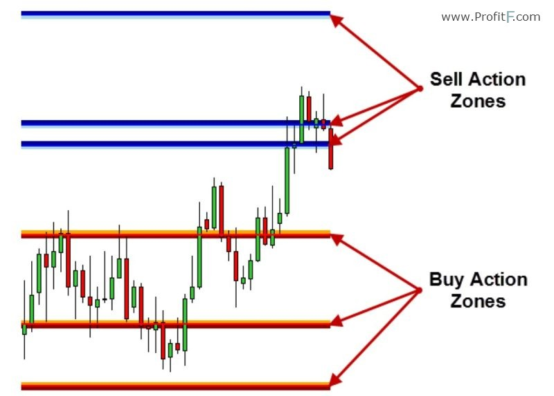 horizontal lines Support and Resistance cashflow