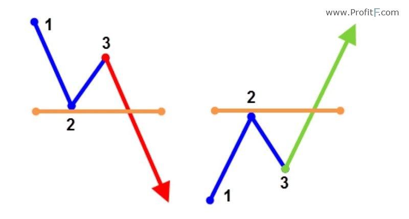 step breakouts (aka 1-2-3 breakouts).
