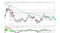 Forecast by Marius Ghisea – CHF/JPY (October 24-28)