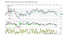 Forecast by Marius Ghisea – EUR/USD (October 31- November 4)