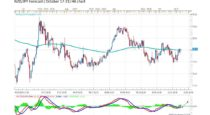Forecast by Marius Ghisea – NZD/JPY (October 17-21)