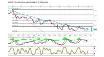 Forecast by Marius Ghisea- USD/JPY (October 3-7)