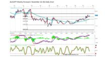 Forecast by Marius Ghisea – AUD/JPY (22-25 November)
