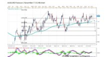 Forecast by Marius Ghisea – AUD/USD (November 7-11)