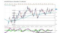 Forecast by Marius Ghisea – AUD/USD (November 7-11)