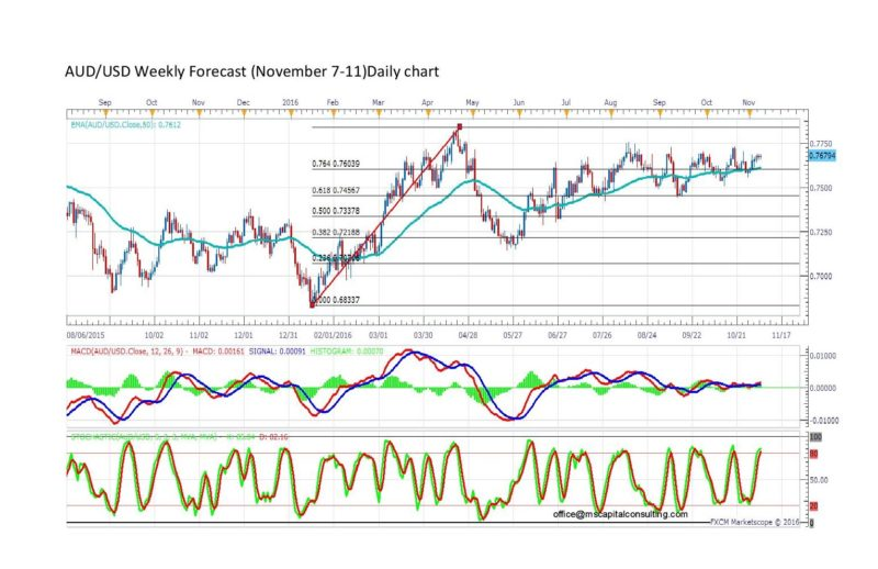 Forex long term currency forecast