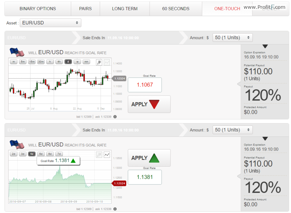 Trading in binary options
