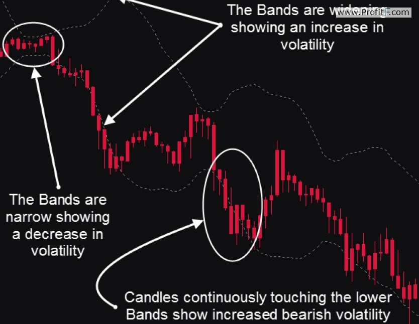 bands-indicator-mds