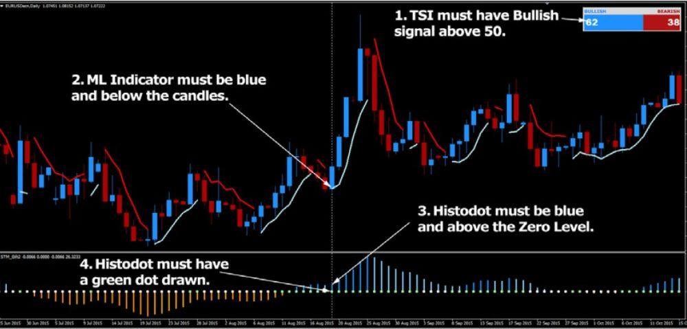 buy-trade-setup-fpw