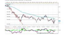 Forecast by Marius Ghisea – EUR/NZD ( November 14-18)