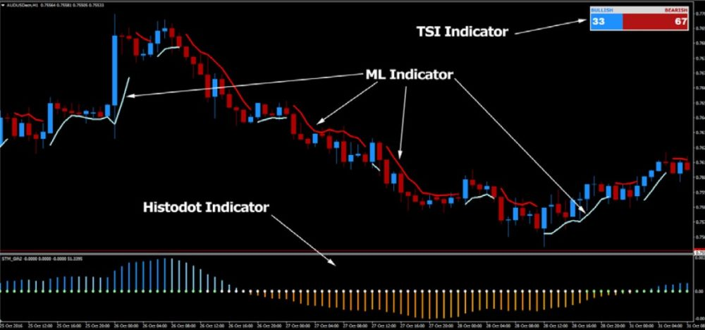 fx-profit-wave-indicators