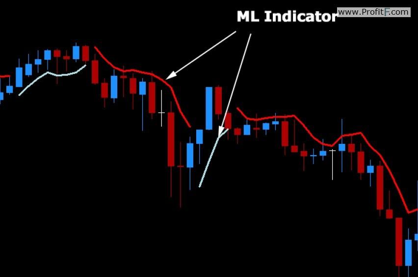 ml-indicator