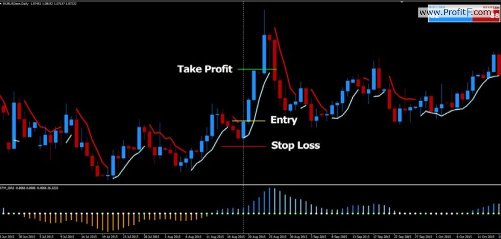 stop-loss-and-take-profit-levels-fpw