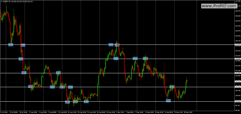 options trading levels Psychological Levels in Trading - ProfitF - Website for Forex ...