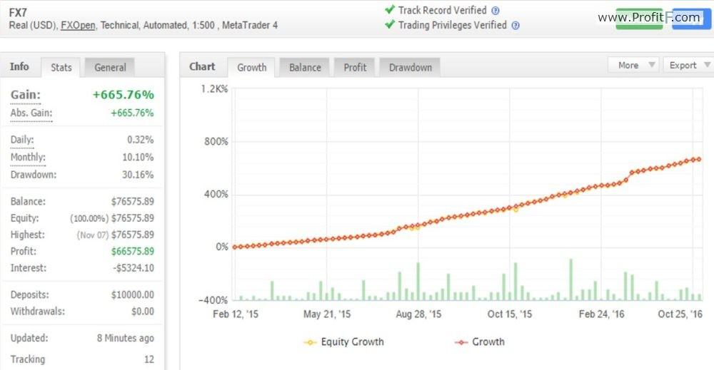 "https://www.profitf.com/ ""width ="" 1000 ""height ="" 519 ""srcset ="" https://www.profitf.com/wp-content/uploads/2016/12/nice-chart-forex- ea-1000x519.jpg 1000w, https://www.profitf.com/wp-content/uploads/2016/12/nice-chart-forex-ea-200x104.jpg 200w, https://www.profitf.com/ wp-content / uploads / 2016/12 / nice-chart-forex-ea-800x416.jpg 800w, https://www.profitf.com/wp-content/uploads/2016/12/nice-chart-forex-ea -600x312.jpg 600w, https://www.profitf.com/wp-content/uploads/2016/12/nice-chart-forex-ea.jpg 1182w ""tailles ="" (largeur max: 1000px) 100vw, 1000px ""/></p></noscript><img class="