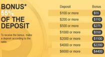55% Forex Deposit Bonus – NORDFX