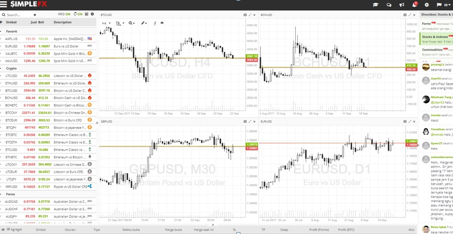 Anonymous binary and forex