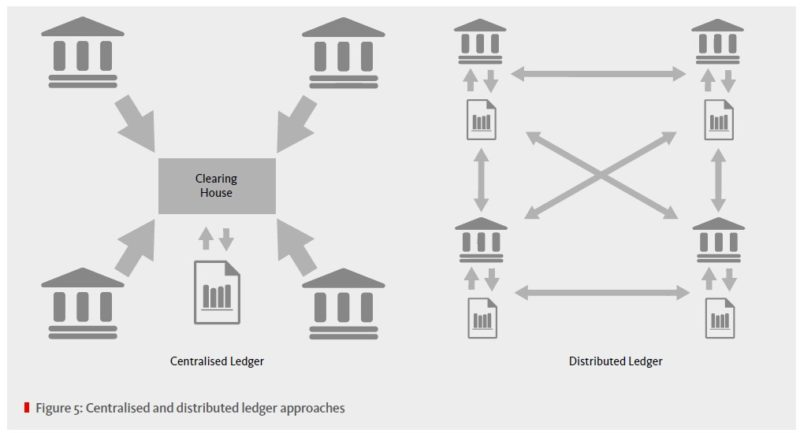 Distributed ledger and Blockchain