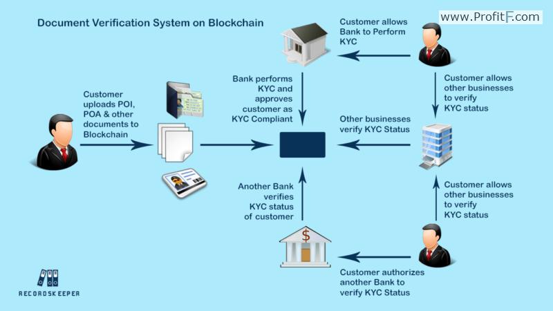 Document Verification System on Blockchain