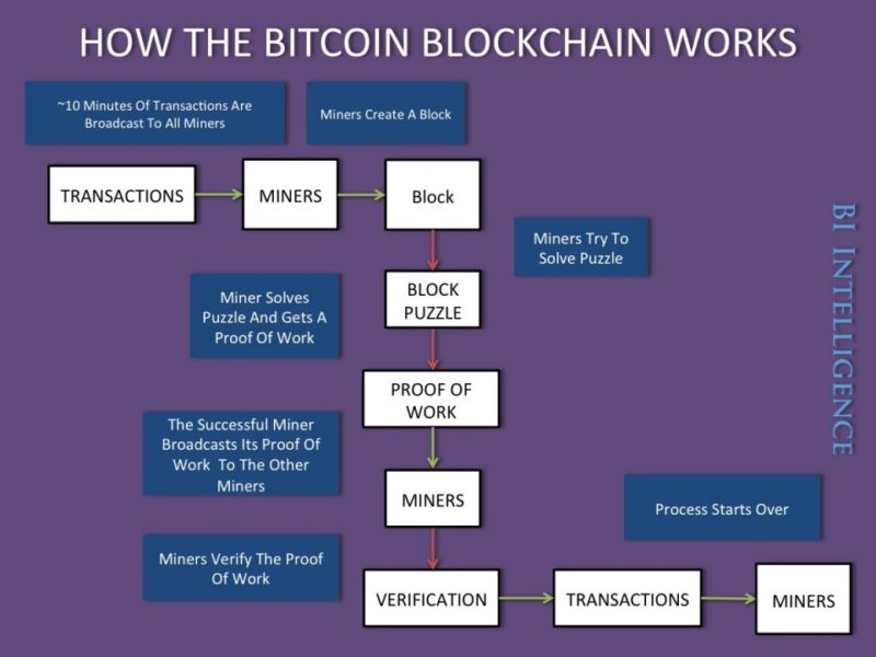 How Bitcoin Blockchain works - Infographic