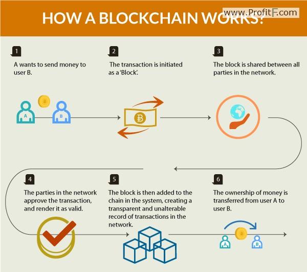 How a Blockchain works?