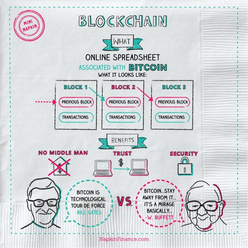 blockchain explained in 1000 words